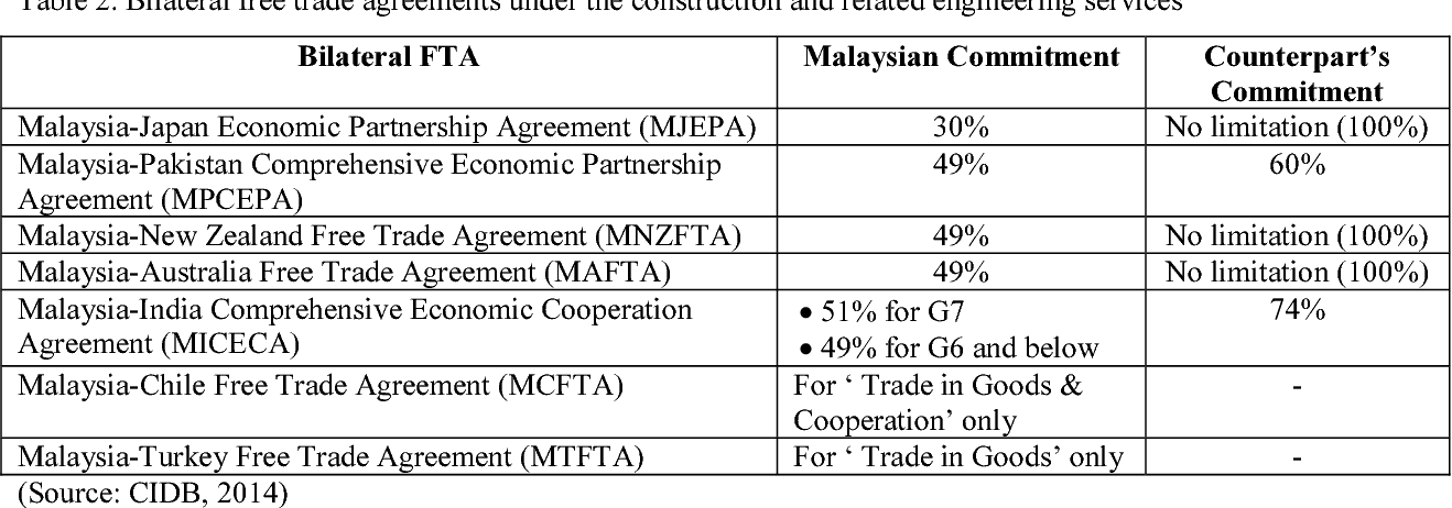 Table 2 From Globalization And Liberalization In The Malaysian