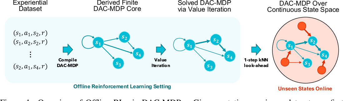 Figure 1 for DeepAveragers: Offline Reinforcement Learning by Solving Derived Non-Parametric MDPs