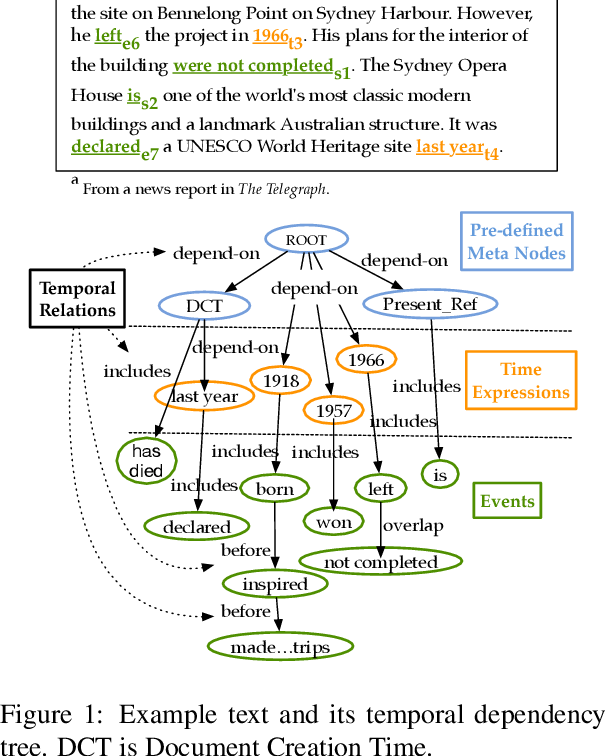 Figure 1 for Neural Ranking Models for Temporal Dependency Structure Parsing
