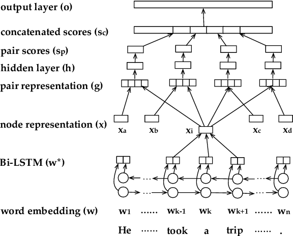 Figure 3 for Neural Ranking Models for Temporal Dependency Structure Parsing