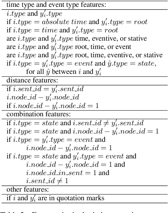 Figure 4 for Neural Ranking Models for Temporal Dependency Structure Parsing