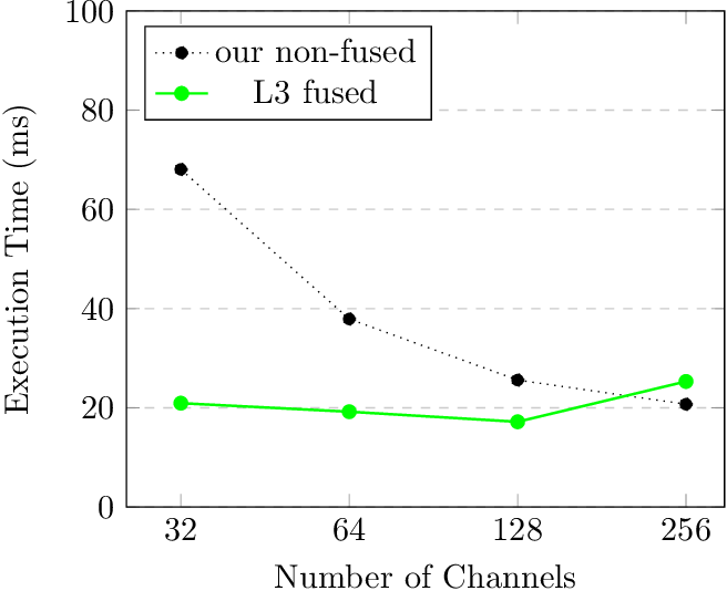 Figure 3 for L3 Fusion: Fast Transformed Convolutions on CPUs