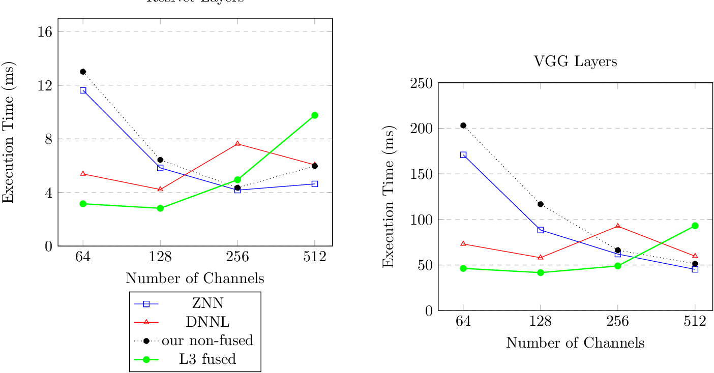 Figure 2 for L3 Fusion: Fast Transformed Convolutions on CPUs