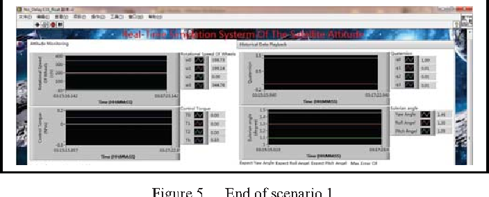 Real-time simulation of satellite attitude control based on