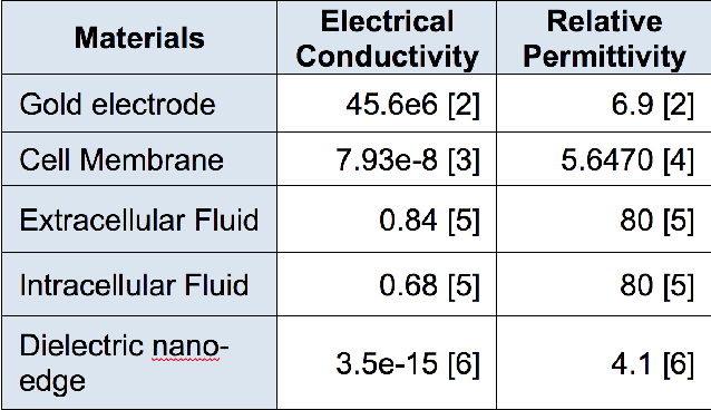 Figure 2: Values of electrical conductivity and relative permittivity used for the simulation.