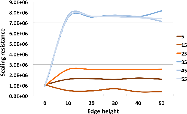 Figure 3: Sealing resistance when edge height increases for each cell diameter (electrode's diameter fixed at 30µm).