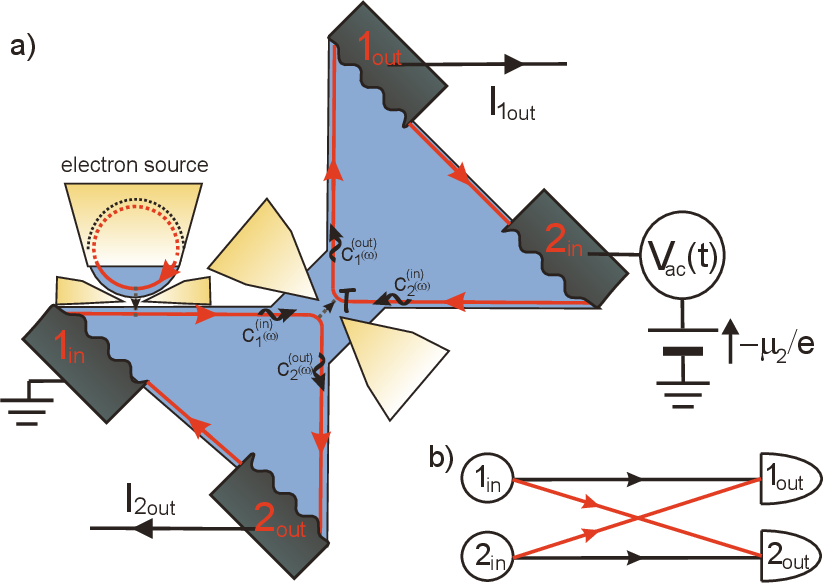 Figure 3 from Single-electron quantum tomography in quantum