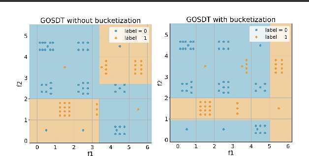 Figure 1 for Generalized and Scalable Optimal Sparse Decision Trees