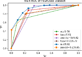 Figure 3 for Generalized and Scalable Optimal Sparse Decision Trees