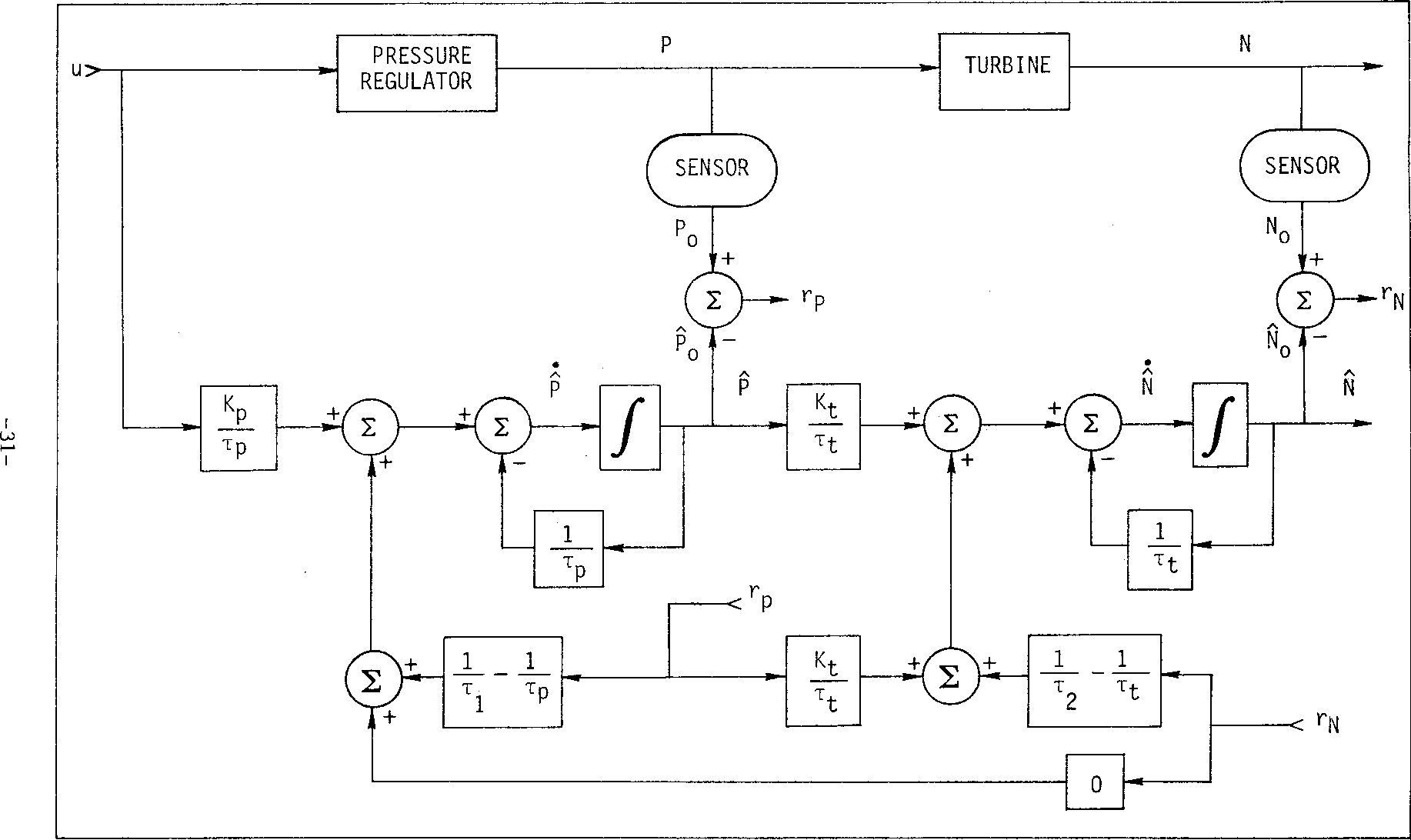 PDF] Detection filters for fault-tolerant control of turbofan