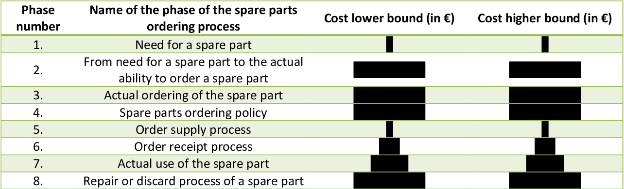 PDF] Increasing spare part availability to achieve maximum system