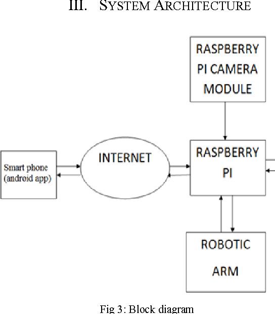 fig 3: block diagram