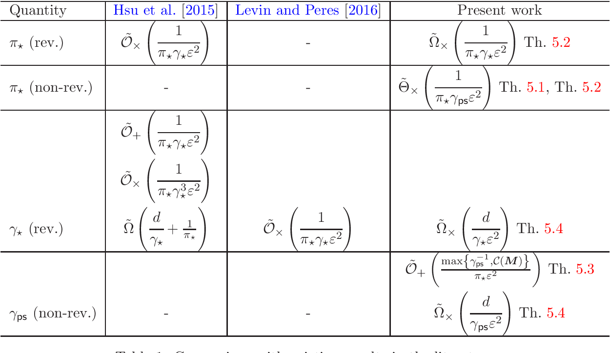Figure 1 for Estimating the Mixing Time of Ergodic Markov Chains