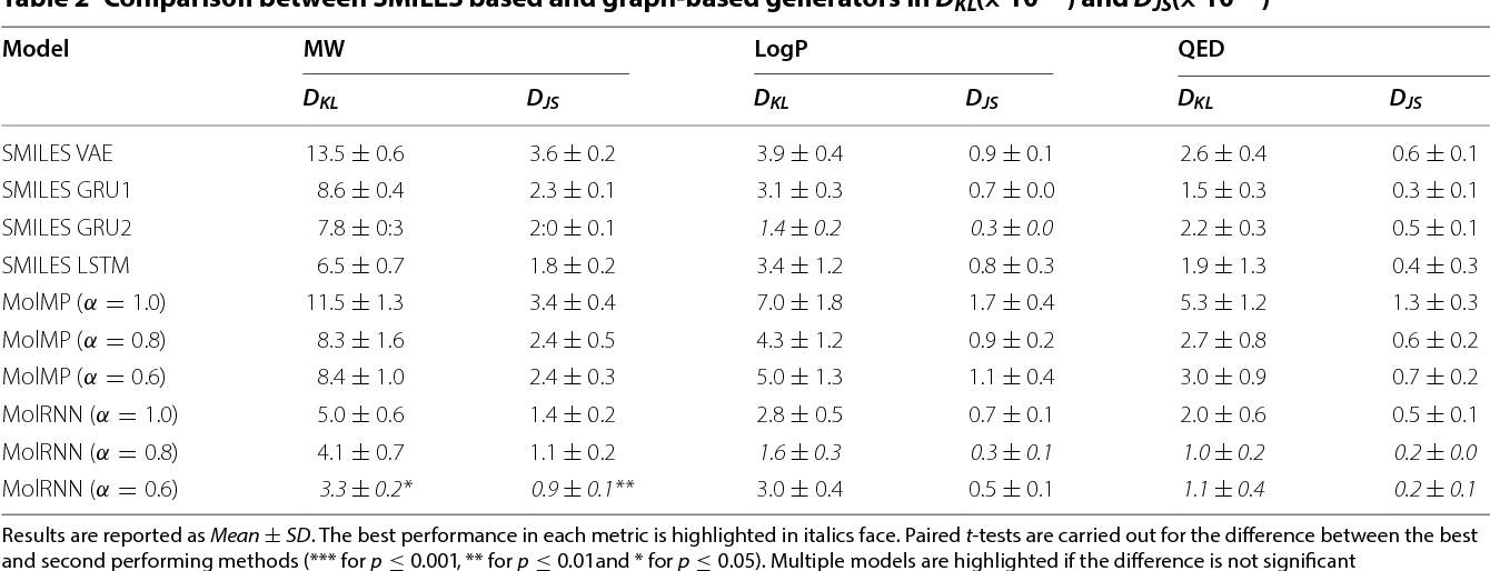 Figure 4 for Multi-Objective De Novo Drug Design with Conditional Graph Generative Model
