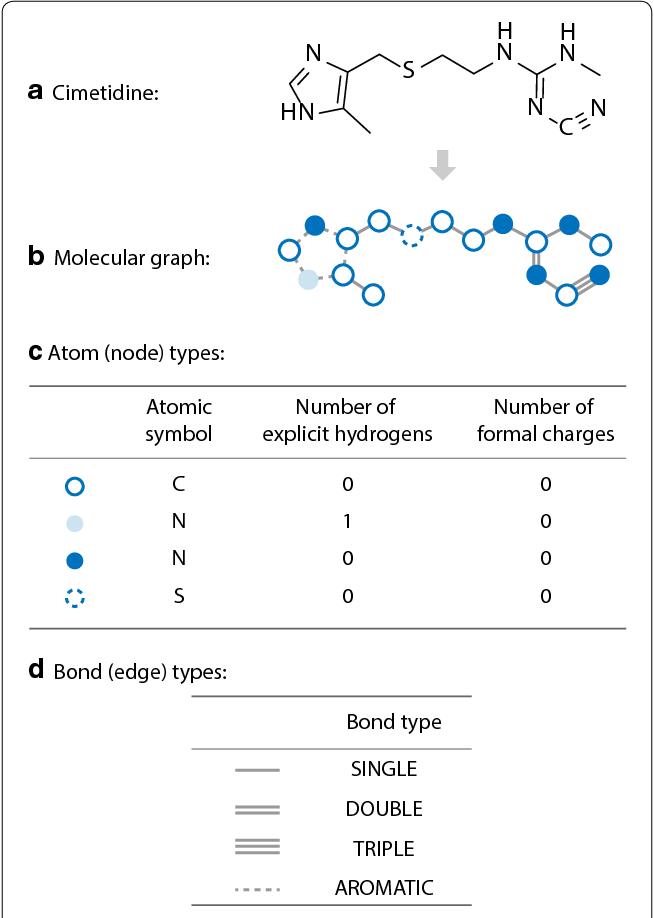 Figure 1 for Multi-Objective De Novo Drug Design with Conditional Graph Generative Model
