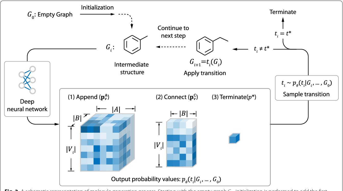 Figure 3 for Multi-Objective De Novo Drug Design with Conditional Graph Generative Model