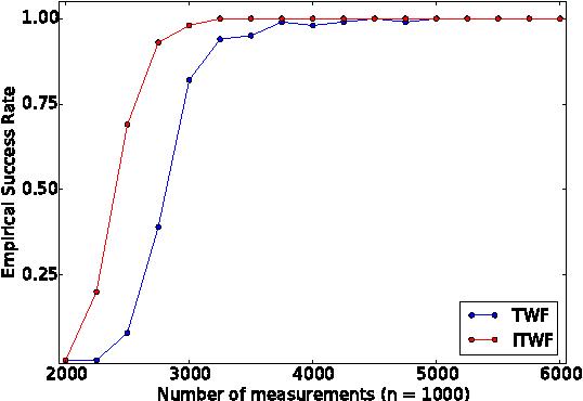 Figure 2 for Phase Retrieval via Incremental Truncated Wirtinger Flow