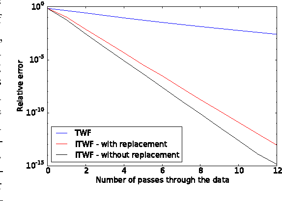 Figure 3 for Phase Retrieval via Incremental Truncated Wirtinger Flow