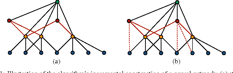 Figure 2 for AdaNet: Adaptive Structural Learning of Artificial Neural Networks