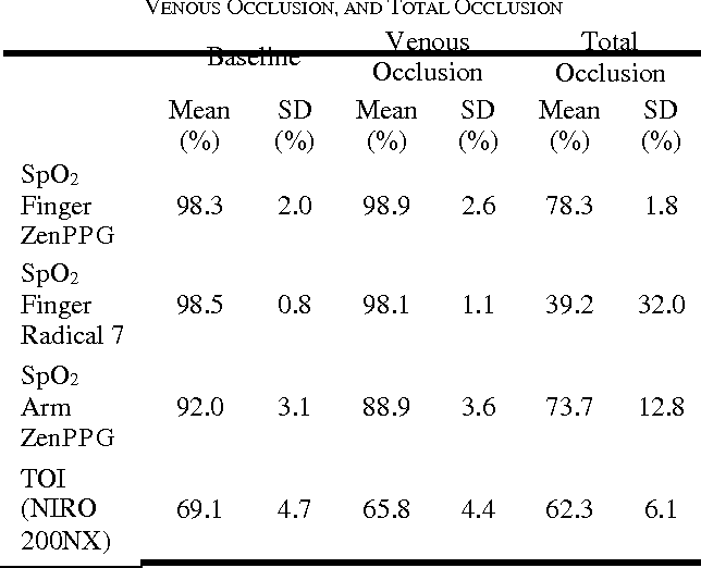 TABLE I MEAN FOREARM AND FINGERS SPO2 AND TOI VALUES DURING BASELINE, VENOUS OCCLUSION, AND TOTAL OCCLUSION