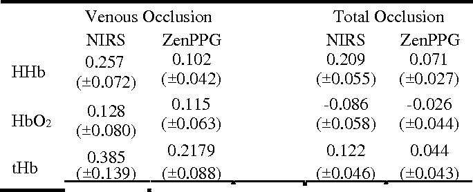 TABLE II MEAN CHANGES (±SD) IN HHB, HBO2 AND THB CONCENTRATIONS (in mM ∙ cm) DURING VENOUS AND TOTAL OCCLUSION