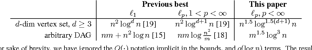 Figure 1 for Fast, Provable Algorithms for Isotonic Regression in all $\ell_{p}$-norms