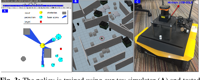 Figure 3 for Mapless Navigation among Dynamics with Social-safety-awareness: a reinforcement learning approach from 2D laser scans