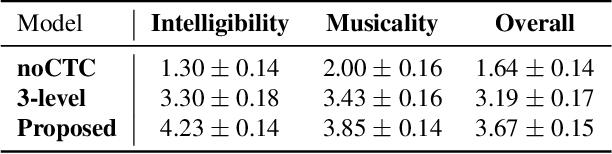 Figure 2 for KaraSinger: Score-Free Singing Voice Synthesis with VQ-VAE using Mel-spectrograms