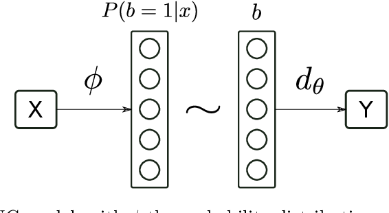 Figure 1 for Binary Stochastic Representations for Large Multi-class Classification