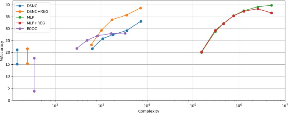 Figure 3 for Binary Stochastic Representations for Large Multi-class Classification