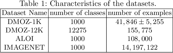 Figure 2 for Binary Stochastic Representations for Large Multi-class Classification