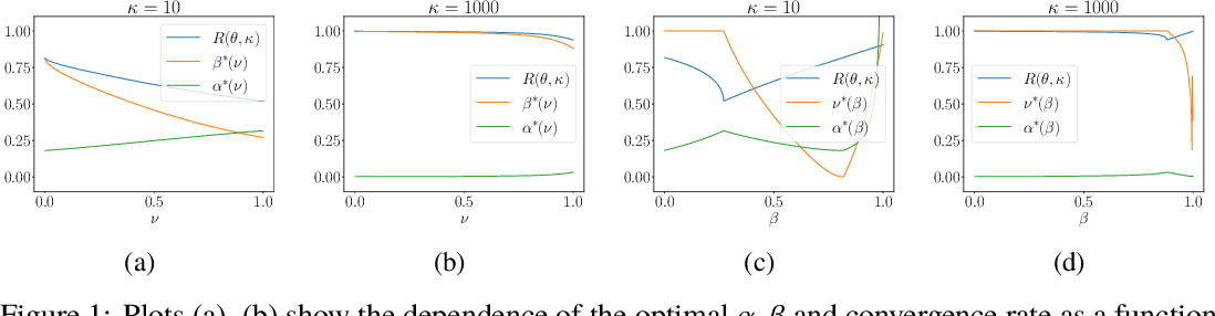 Figure 1 for Understanding the Role of Momentum in Stochastic Gradient Methods