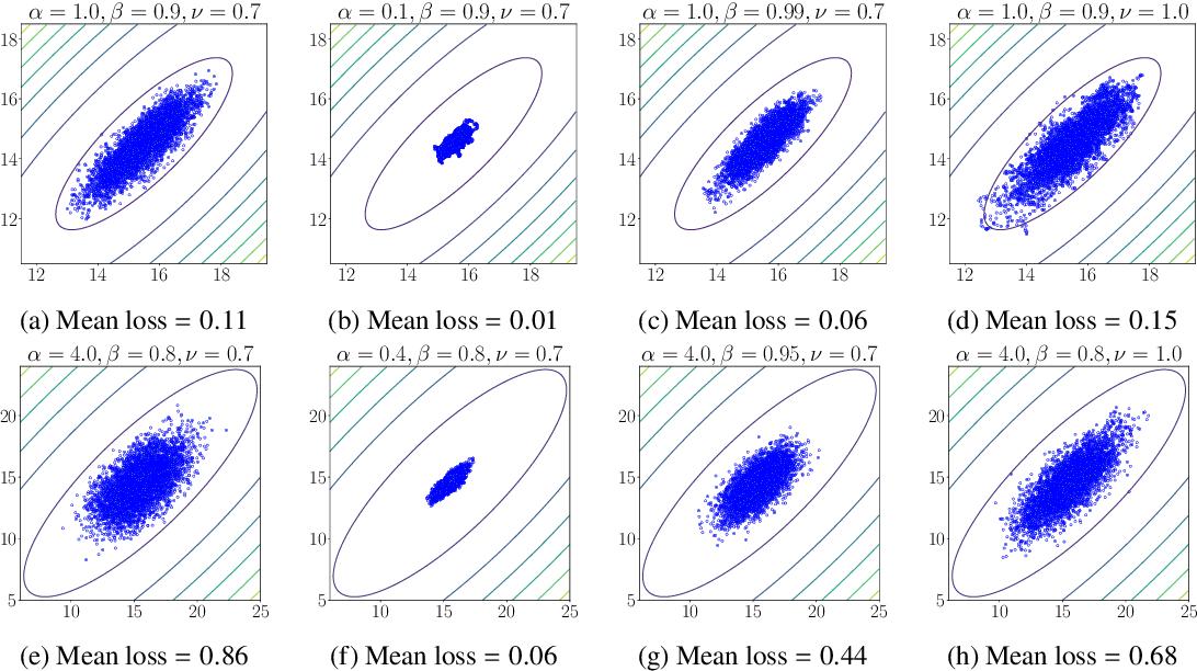 Figure 2 for Understanding the Role of Momentum in Stochastic Gradient Methods