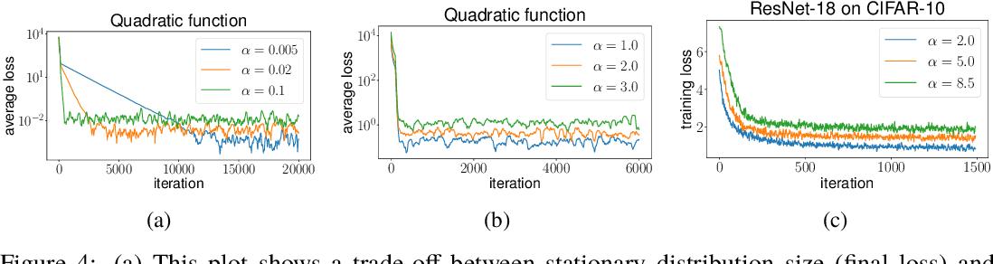 Figure 4 for Understanding the Role of Momentum in Stochastic Gradient Methods