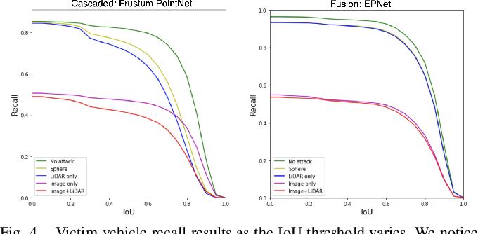 Figure 4 for Adversarial Attacks on Camera-LiDAR Models for 3D Car Detection