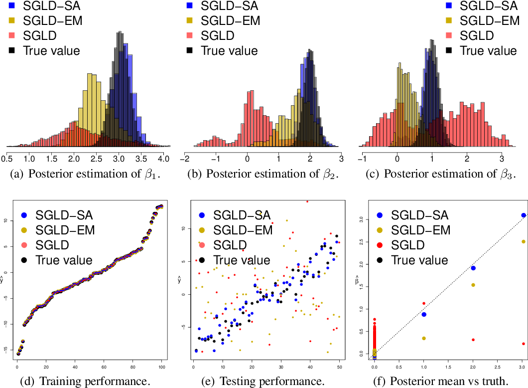 Figure 2 for An Adaptive Empirical Bayesian Method for Sparse Deep Learning
