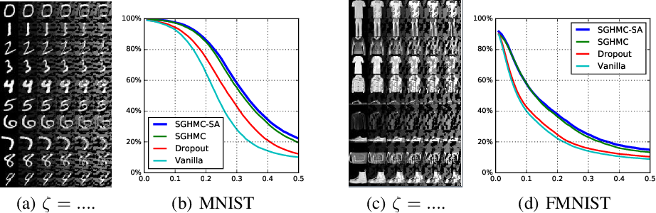 Figure 4 for An Adaptive Empirical Bayesian Method for Sparse Deep Learning