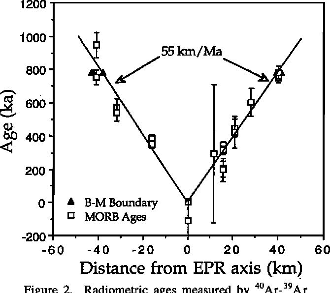 Figure 2 from Radiometric dating of young MORB using the