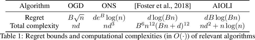Figure 1 for Efficient improper learning for online logistic regression
