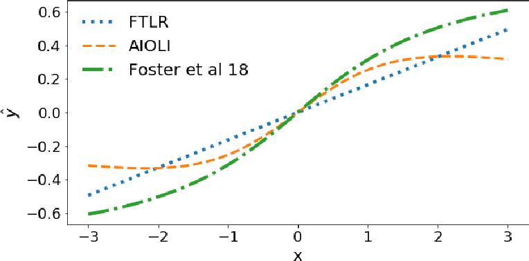 Figure 2 for Efficient improper learning for online logistic regression