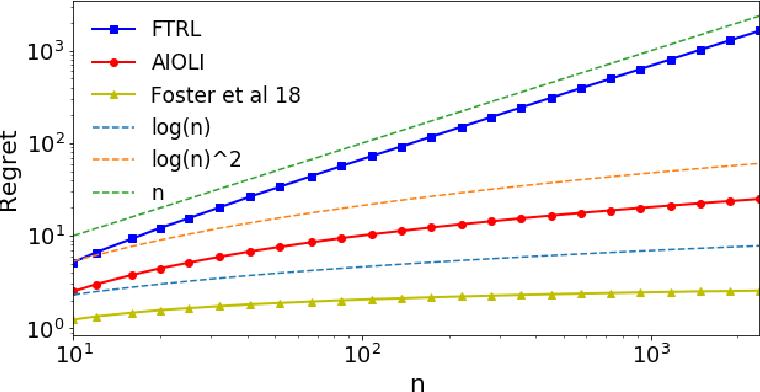 Figure 3 for Efficient improper learning for online logistic regression