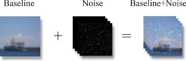Figure 1 for Detecting Out-of-distribution Samples via Variational Auto-encoder with Reliable Uncertainty Estimation