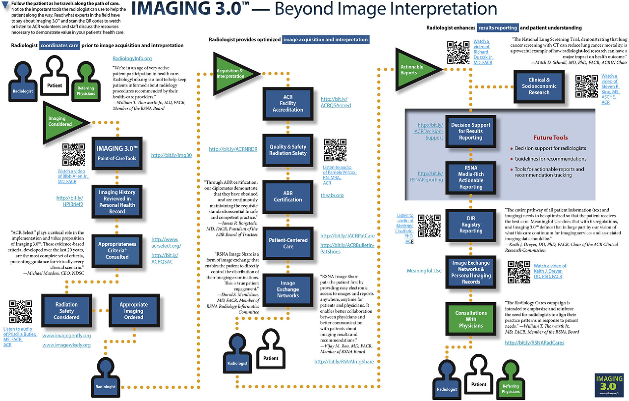 Figure 1 From It Infrastructure In The Era Of Imaging 30