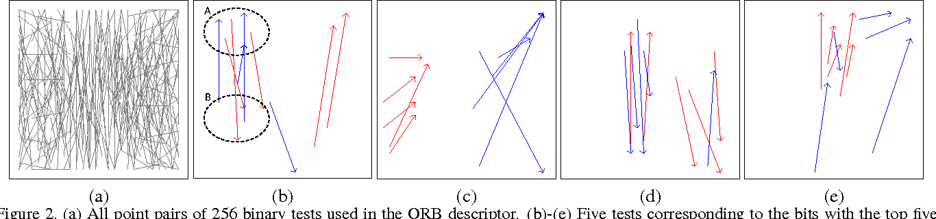 Figure 3 for Image Retrieval with Fisher Vectors of Binary Features