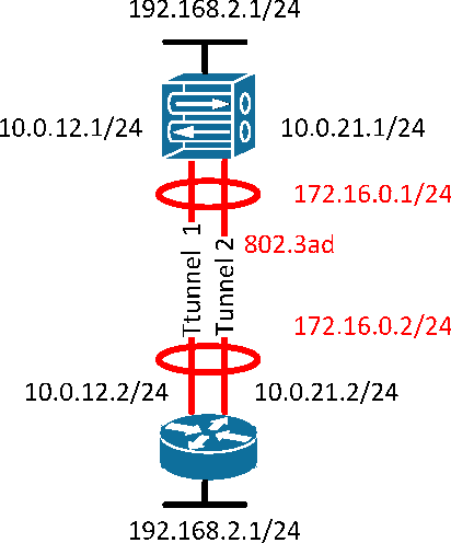 Figure 6 from Failover and load balancing solutions for remote