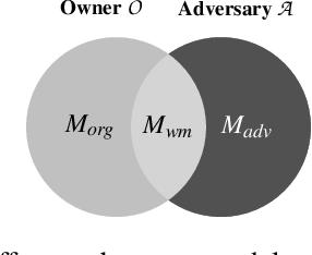 Figure 3 for Evaluating the Robustness of Trigger Set-Based Watermarks Embedded in Deep Neural Networks