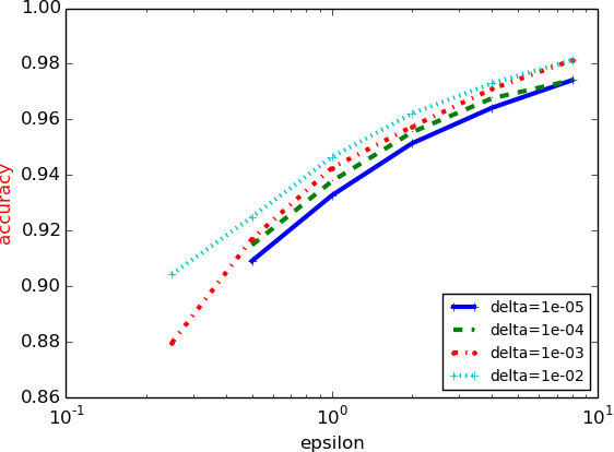 Figure 4 for Deep Learning with Differential Privacy