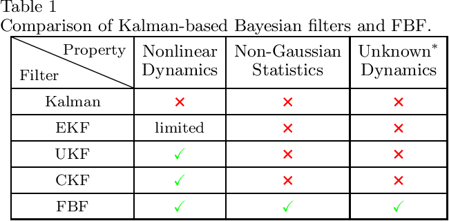 Figure 1 for Functional Bayesian Filter