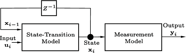 Figure 2 for Functional Bayesian Filter