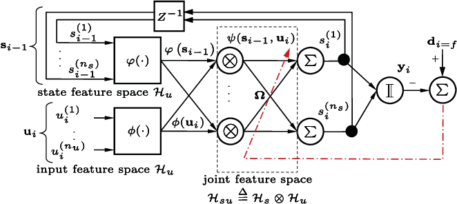 Figure 3 for Functional Bayesian Filter